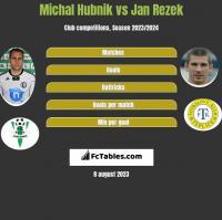Michal Hubnik vs Jan Rezek h2h player stats