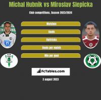 Michal Hubnik vs Miroslav Slepicka h2h player stats