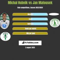 Michal Hubnik vs Jan Matousek h2h player stats