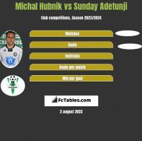 Michal Hubnik vs Sunday Adetunji h2h player stats