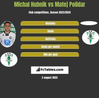 Michal Hubnik vs Matej Polidar h2h player stats
