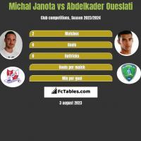 Michał Janota vs Abdelkader Oueslati h2h player stats
