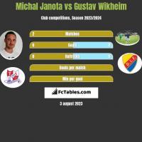 Michał Janota vs Gustav Wikheim h2h player stats