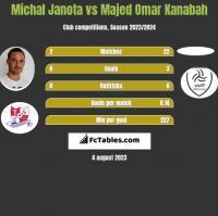 Michał Janota vs Majed Omar Kanabah h2h player stats