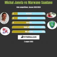 Michał Janota vs Marwane Saadane h2h player stats