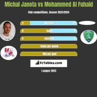 Michał Janota vs Mohammed Al Fuhaid h2h player stats