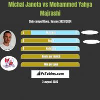 Michał Janota vs Mohammed Yahya Majrashi h2h player stats