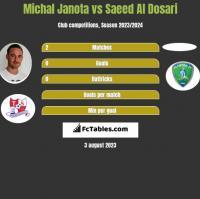 Michał Janota vs Saeed Al Dosari h2h player stats