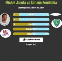 Michał Janota vs Sofiane Bendebka h2h player stats