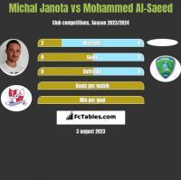 Michał Janota vs Mohammed Al-Saeed h2h player stats