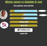 Michał Janota vs Abdullah Al Joui h2h player stats