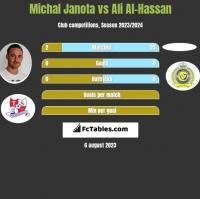 Michał Janota vs Ali Al-Hassan h2h player stats