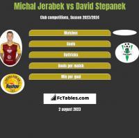 Michal Jerabek vs David Stepanek h2h player stats