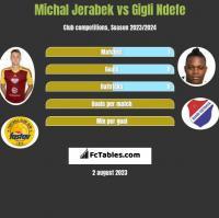 Michal Jerabek vs Gigli Ndefe h2h player stats