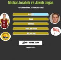 Michal Jerabek vs Jakub Jugas h2h player stats