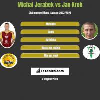 Michal Jerabek vs Jan Krob h2h player stats