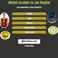 Michal Jerabek vs Jan Shejbal h2h player stats