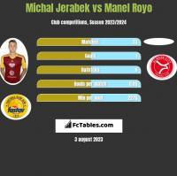 Michal Jerabek vs Manel Royo h2h player stats