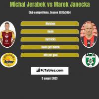 Michal Jerabek vs Marek Janecka h2h player stats
