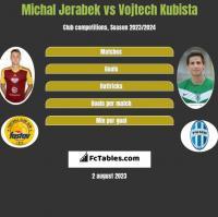 Michal Jerabek vs Vojtech Kubista h2h player stats