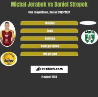 Michal Jerabek vs Daniel Stropek h2h player stats