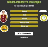 Michal Jerabek vs Jan Knapik h2h player stats