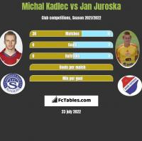 Michal Kadlec vs Jan Juroska h2h player stats