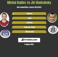 Michal Kadlec vs Jiri Kladrubsky h2h player stats