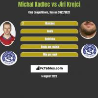 Michal Kadlec vs Jiri Krejci h2h player stats