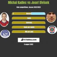 Michal Kadlec vs Josef Divisek h2h player stats