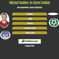 Michal Kadlec vs Karel Soldat h2h player stats