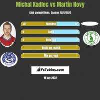 Michal Kadlec vs Martin Novy h2h player stats
