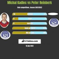 Michal Kadlec vs Peter Reinberk h2h player stats