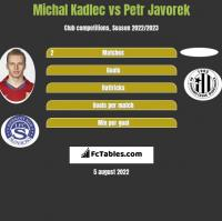 Michal Kadlec vs Petr Javorek h2h player stats