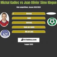 Michal Kadlec vs Juan Olivier Simo Kingue h2h player stats