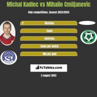 Michal Kadlec vs Mihailo Cmiljanovic h2h player stats