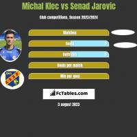 Michal Klec vs Senad Jarovic h2h player stats