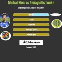 Michal Klec vs Panagiotis Louka h2h player stats
