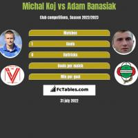 Michal Koj vs Adam Banasiak h2h player stats