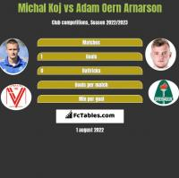 Michal Koj vs Adam Oern Arnarson h2h player stats