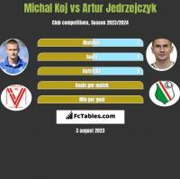 Michal Koj vs Artur Jedrzejczyk h2h player stats
