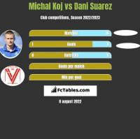 Michal Koj vs Dani Suarez h2h player stats