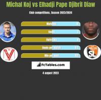 Michal Koj vs Elhadji Pape Djibril Diaw h2h player stats