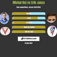 Michal Koj vs Erik Janza h2h player stats