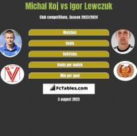 Michal Koj vs Igor Lewczuk h2h player stats
