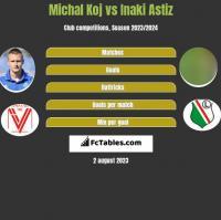 Michal Koj vs Inaki Astiz h2h player stats