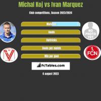 Michal Koj vs Ivan Marquez h2h player stats
