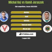 Michal Koj vs Kamil Juraszek h2h player stats