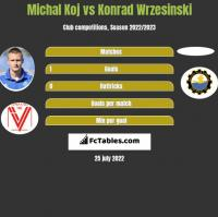 Michal Koj vs Konrad Wrzesinski h2h player stats