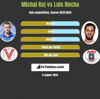 Michal Koj vs Luis Rocha h2h player stats